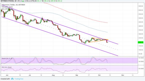 ETH/USD Chart - TradingView