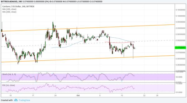ADA/USD Chart - TradingView