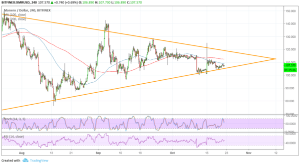 XMR/USD Chart - TradingView
