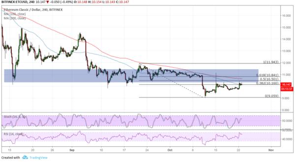 ETC/USD Chart - TradingView