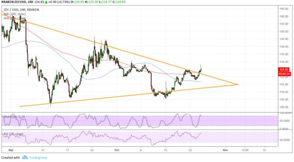 ZEC/USD Chart - TradingView
