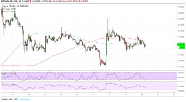 XRP/USD Chart - TradingView