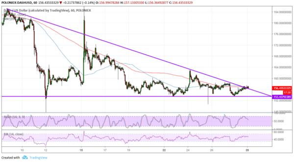 DASH/USD Chart - TradingView