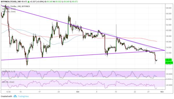 LTC/USD Chart - TradingView