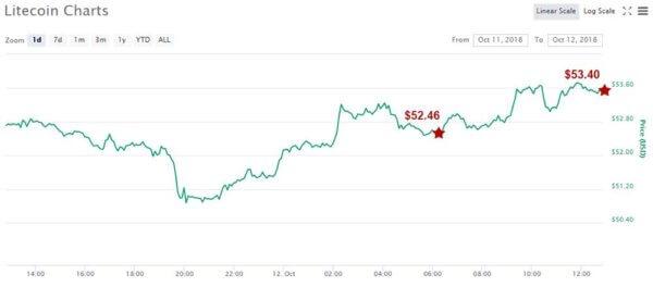 Litecoin Price on Oct 12, 2018 - CoinMarketCap
