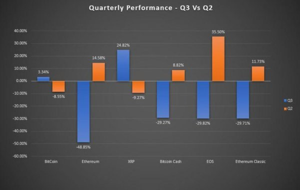 Cryptocurrencies Q2 and Q3 performance