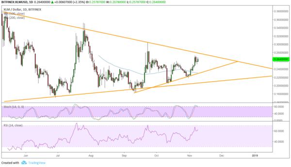 XLM/USD Chart - TradingView