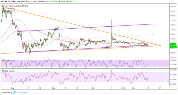 BTC/USD Chart - TradingView