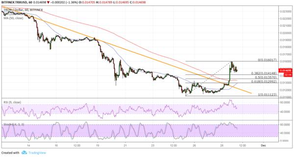 TRX/USD Chart - TradingView
