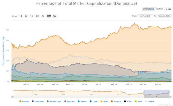 Bitcoin market capitalization