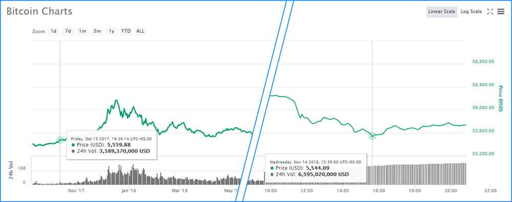 Ekim 2017'den bu yana en düşük fiyatla Bitcoin fiyatı