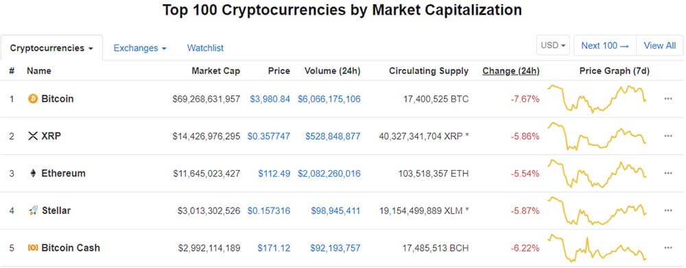 StellarOvertakes Bitcoin Cash