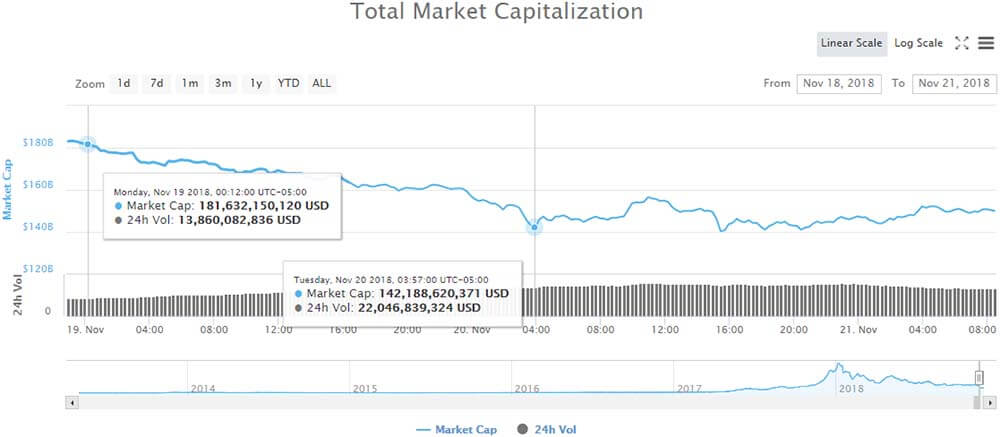 November 2018 crypto market crash