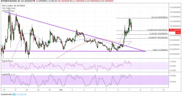 BSV/USD Chart - TradingView