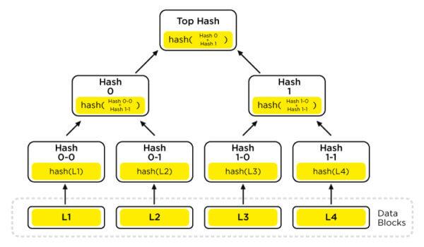 blockchain, cryptocurrency, quantum,
