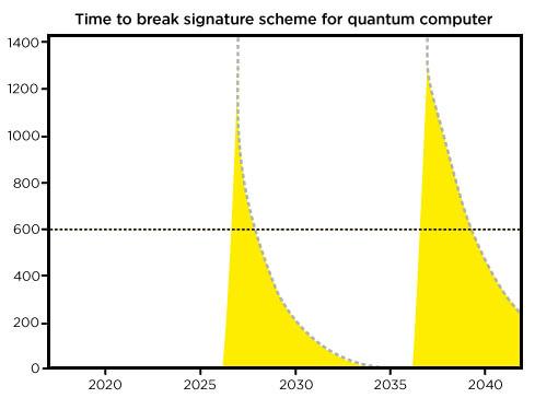 quantum, cryptography, blockchain
