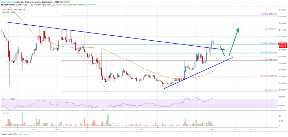 Cardano (ADA) Price Primed For More Upsides Above $0.0450