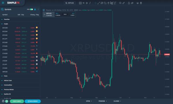 simplefx, bitcoin, market, christmas, new year