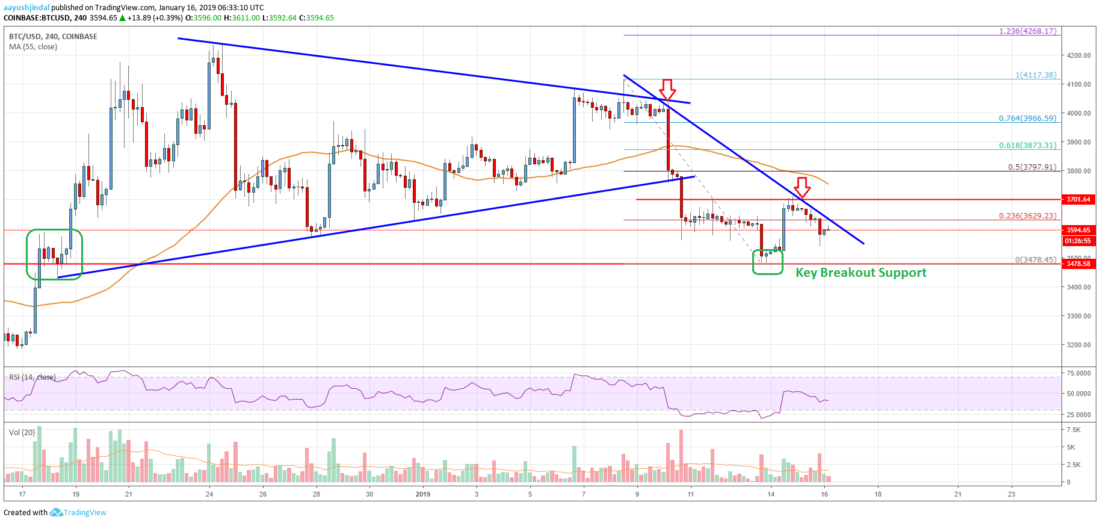 Bitcoin Price Analysis: Here?s Why BTC?s Recovery Won?t Be Easy