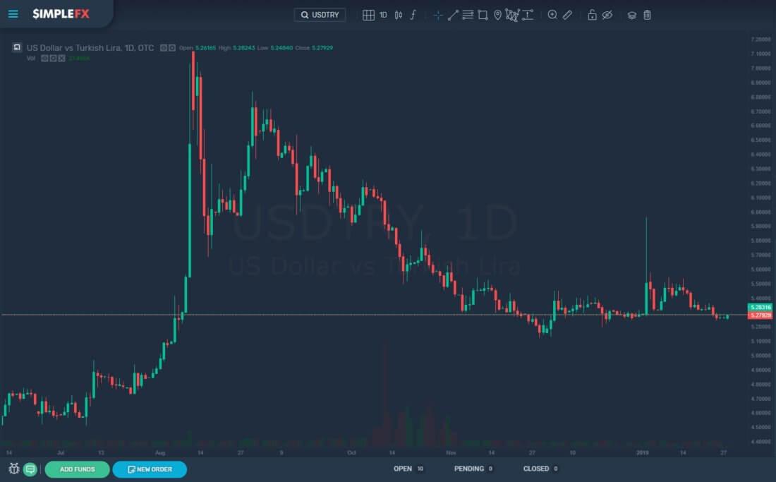 simplefx, cryptocurrency, trading, lira, turkey