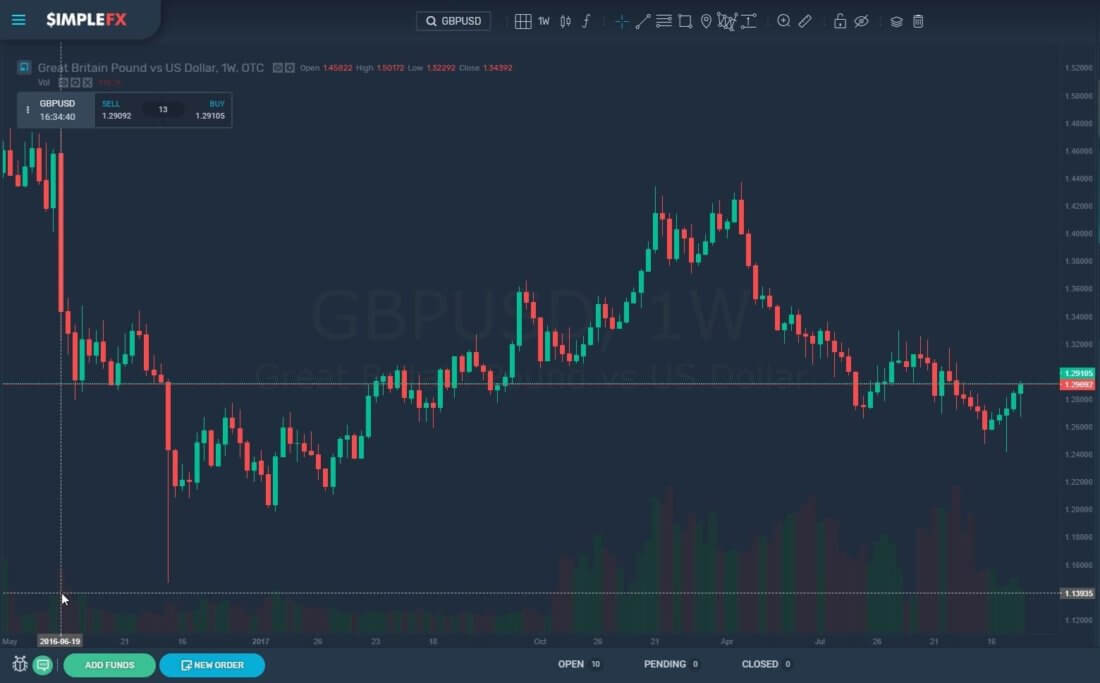 simplefx, trading, cryptocurrencies, market, btc, usd, gbp