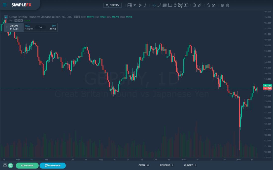 simplefx, trading, cryptocurrencies, market, btc, usd, gbp