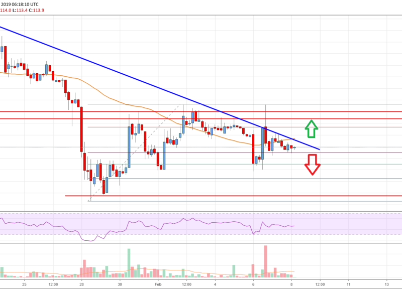 Bitcoin Cash Price Analysis BCH Chart