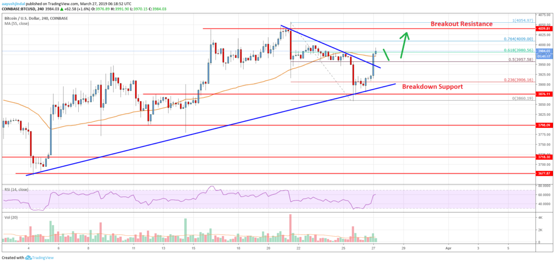 Bitcoin Price Analysis BTC Poised For Further Appreciation
