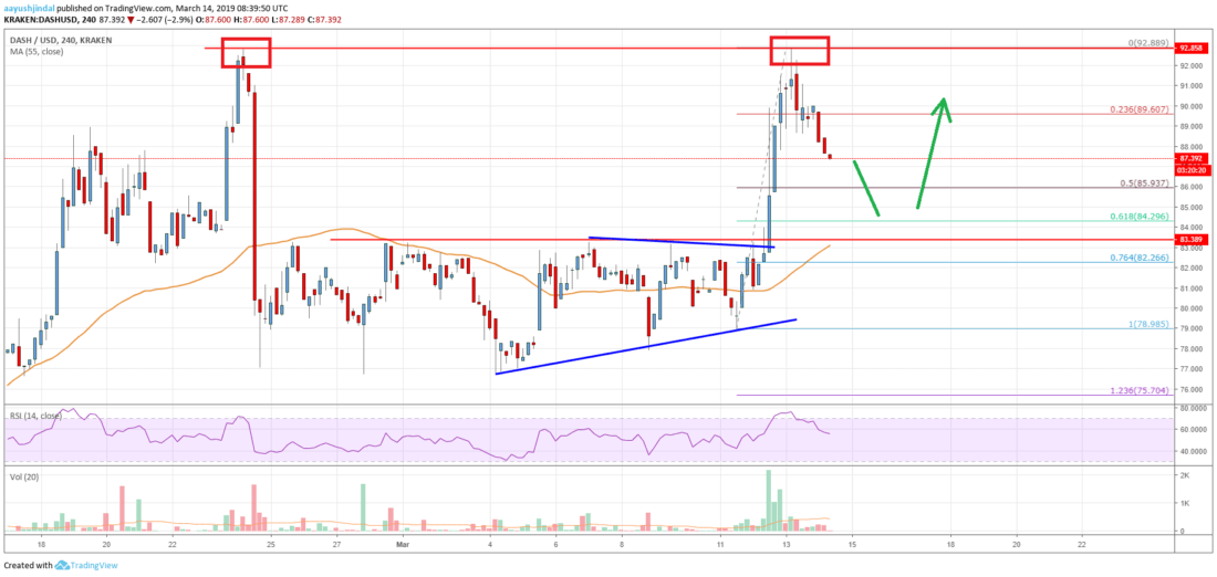 DASH Price Analysis Chart