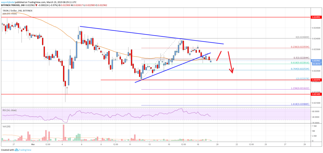 Tron (TRX) Price At Risk Of Significant Losses