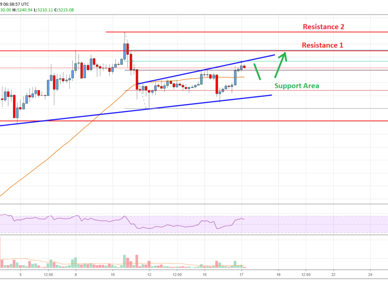 Bitcoin Price Analysis BTC Chart
