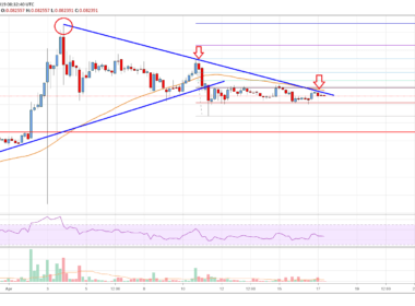 Cardano Price Analysis ADA Chart