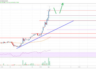 DASH Price Analysis Chart