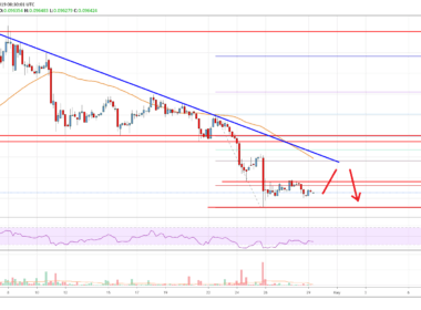 Stellar Lumen Price Analysis XLM Chart