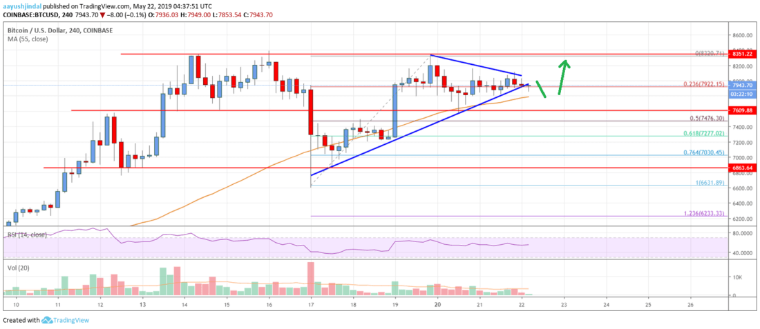 Bitcoin Price Analysis: BTC Remains Attractive, ,350 Holds Key
