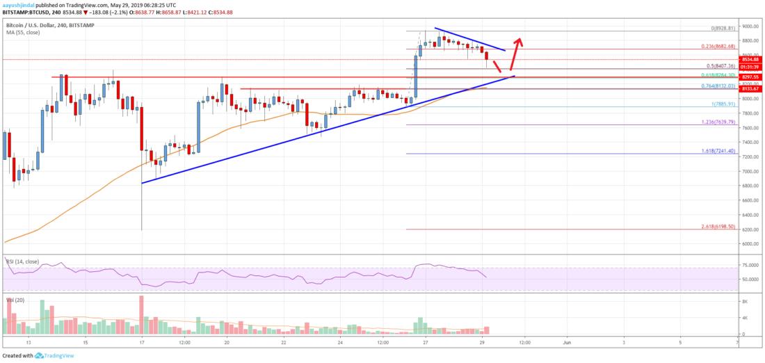 Bitcoin Price Analysis: Can BTC Bulls Keep The Rally Going?