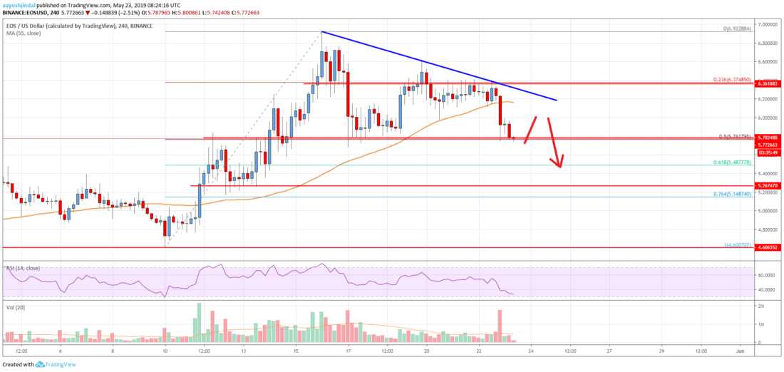 EOS Price Analysis: More Losses Likely Towards .50 or .26