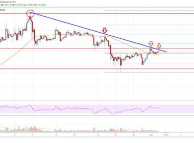 EOS Price Analysis Chart
