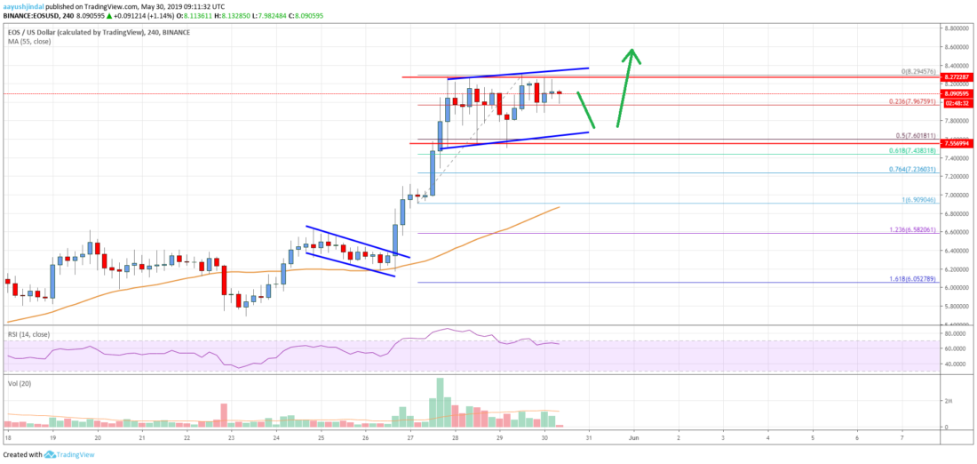 EOS Price Analysis: Bulls Preparing For Next Rally