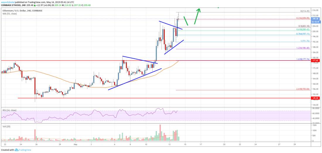 Ethereum Price Analysis: Bullish Above 0, Next Target 0