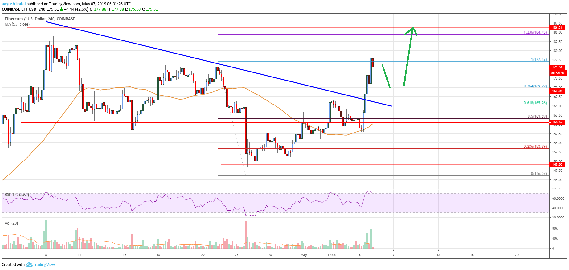 Ethereum Price Analysis: Trend Turned Significantly ...
