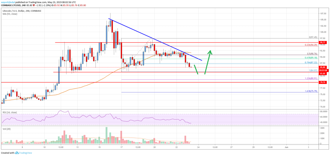 Litecoin (LTC) Price Analysis: Crucial Support Nearby, Bulls Could Bounce Back