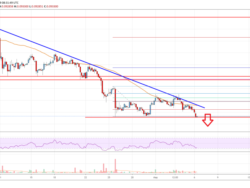 Stellar lumen price analysis