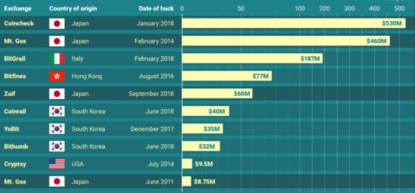 Binance Hacked This Week… Next Week?