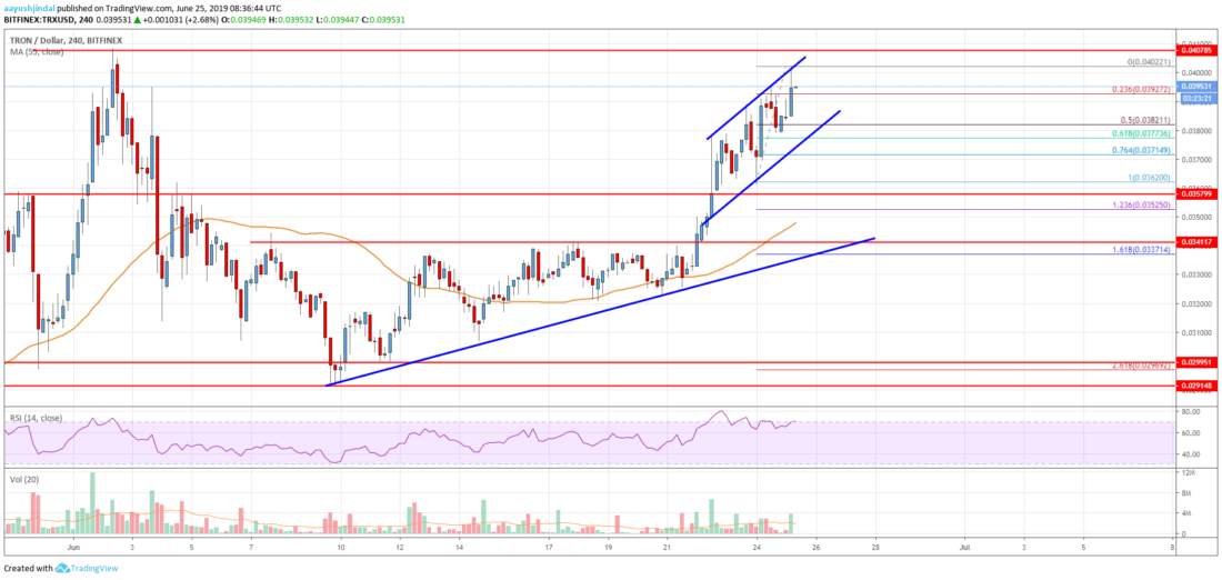 Tron Price Analysis TRX Chart