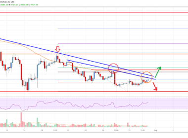 Bitcoin Price Analysis BTC Chart