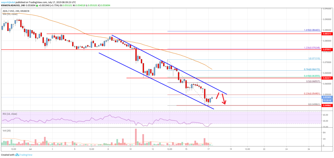 Cardano (ADA) Price Analysis: Significant Downtrend Below <img class=