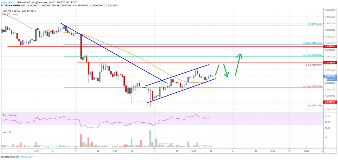 Ripple Price Analysis: XRP Could Continue To Grind Higher