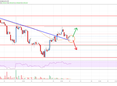 Stellar Lumen Price Analysis (XLM to USD) Chart
