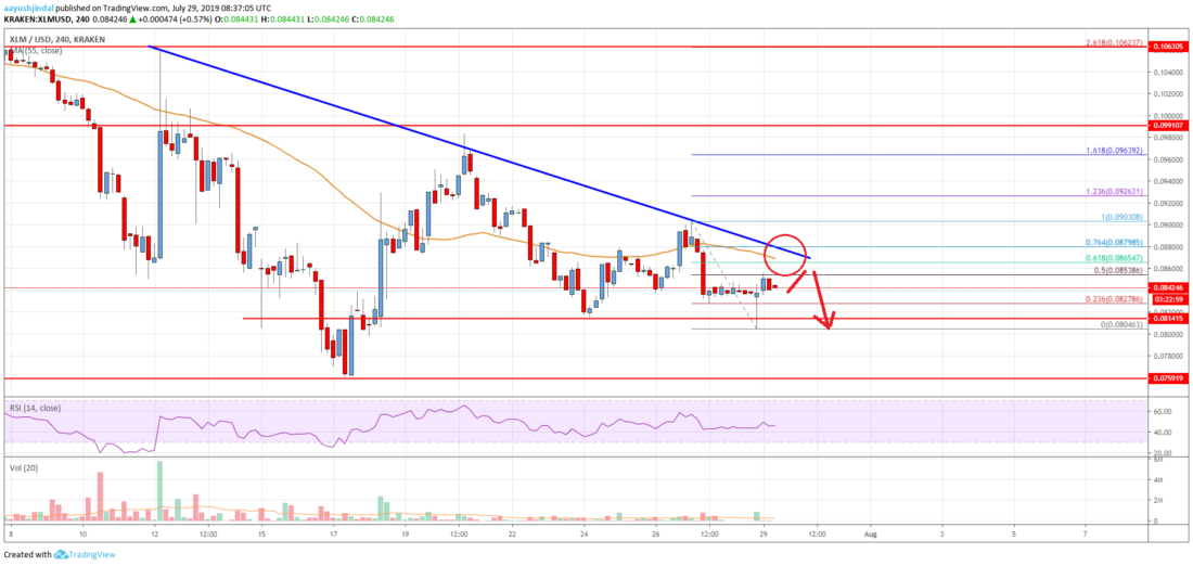 Stellar Lumen (XLM) Price In Significant Downtrend Below <img class=